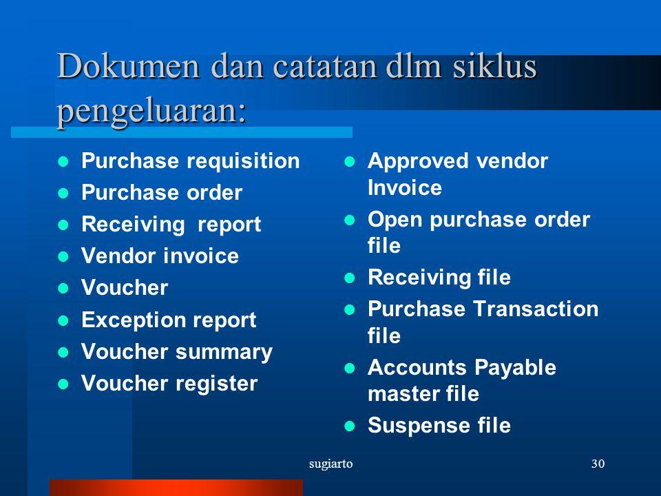 sugiarto30 Dokumen dan catatan dlm siklus pengeluaran: Purchase requisition Purchase order Receiving report Vendor invoice Voucher Exception report Vo