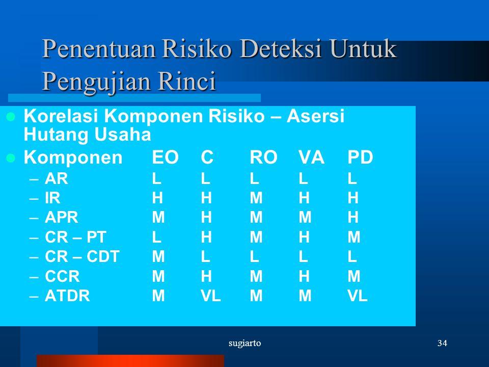 sugiarto34 Penentuan Risiko Deteksi Untuk Pengujian Rinci Korelasi Komponen Risiko – Asersi Hutang Usaha Komponen EOCROVAPD –ARLLLLL –IRHHMHH –APRMHMM