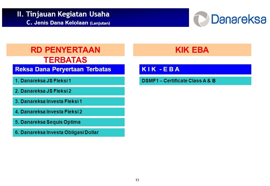 13 II.Tinjauan Kegiatan Usaha C. Jenis Dana Kelolaan (Lanjutan) Reksa Dana Peryertaan Terbatas 1.