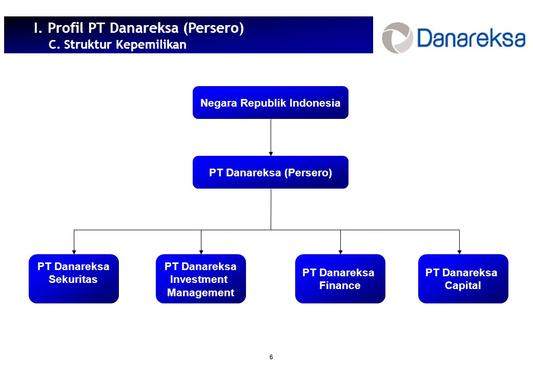 7 I.Profil PT Danareksa (Persero) D. Susunan Direksi Direksi EDGAR EKAPUTRA Direktur Utama HERU D.