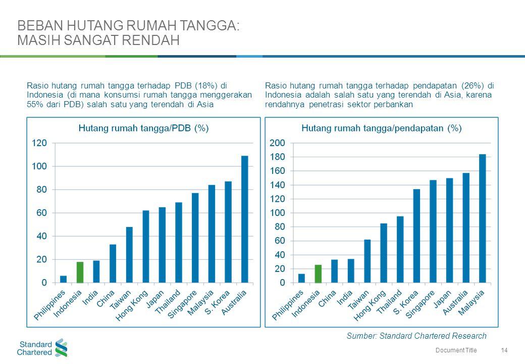 14 Document Title Rasio hutang rumah tangga terhadap PDB (18%) di Indonesia (di mana konsumsi rumah tangga menggerakan 55% dari PDB) salah satu yang terendah di Asia Rasio hutang rumah tangga terhadap pendapatan (26%) di Indonesia adalah salah satu yang terendah di Asia, karena rendahnya penetrasi sektor perbankan BEBAN HUTANG RUMAH TANGGA: MASIH SANGAT RENDAH Sumber: Standard Chartered Research