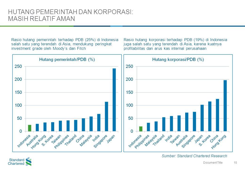 15 Document Title Rasio hutang pemerintah terhadap PDB (25%) di Indonesia salah satu yang terendah di Asia, mendukung peringkat investment grade oleh Moody's dan Fitch Rasio hutang korporasi terhadap PDB (19%) di Indonesia juga salah satu yang terendah di Asia, karena kuatnya profitabilitas dan arus kas internal perusahaan HUTANG PEMERINTAH DAN KORPORASI: MASIH RELATIF AMAN Sumber: Standard Chartered Research