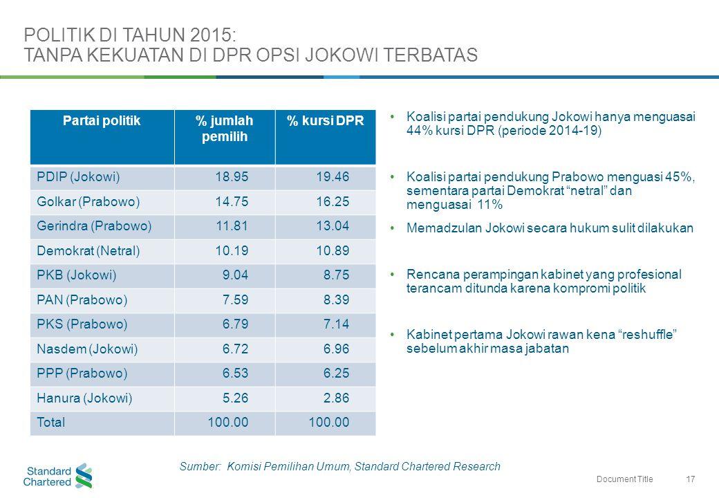 17 Document Title Partai politik% jumlah pemilih % kursi DPR PDIP (Jokowi)18.9519.46 Golkar (Prabowo)14.7516.25 Gerindra (Prabowo)11.8113.04 Demokrat (Netral)10.1910.89 PKB (Jokowi)9.048.75 PAN (Prabowo)7.598.39 PKS (Prabowo)6.797.14 Nasdem (Jokowi)6.726.96 PPP (Prabowo)6.536.25 Hanura (Jokowi)5.262.86 Total100.00 Koalisi partai pendukung Jokowi hanya menguasai 44% kursi DPR (periode 2014-19) Koalisi partai pendukung Prabowo menguasi 45%, sementara partai Demokrat netral dan menguasai 11% Memadzulan Jokowi secara hukum sulit dilakukan Rencana perampingan kabinet yang profesional terancam ditunda karena kompromi politik Kabinet pertama Jokowi rawan kena reshuffle sebelum akhir masa jabatan POLITIK DI TAHUN 2015: TANPA KEKUATAN DI DPR OPSI JOKOWI TERBATAS Sumber: Komisi Pemilihan Umum, Standard Chartered Research