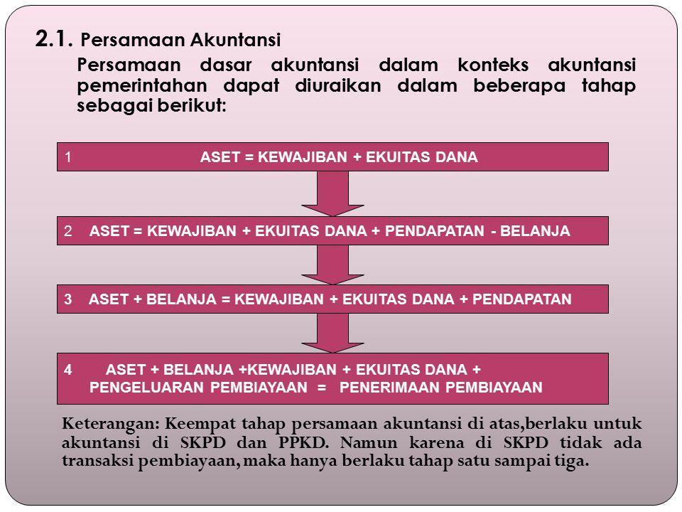1ASET = KEWAJIBAN + EKUITAS DANA 2 ASET = KEWAJIBAN + EKUITAS DANA + PENDAPATAN - BELANJA 3 ASET + BELANJA = KEWAJIBAN + EKUITAS DANA + PENDAPATAN 4 ASET + BELANJA +KEWAJIBAN + EKUITAS DANA + PENGELUARAN PEMBIAYAAN = PENERIMAAN PEMBIAYAAN 2.1.