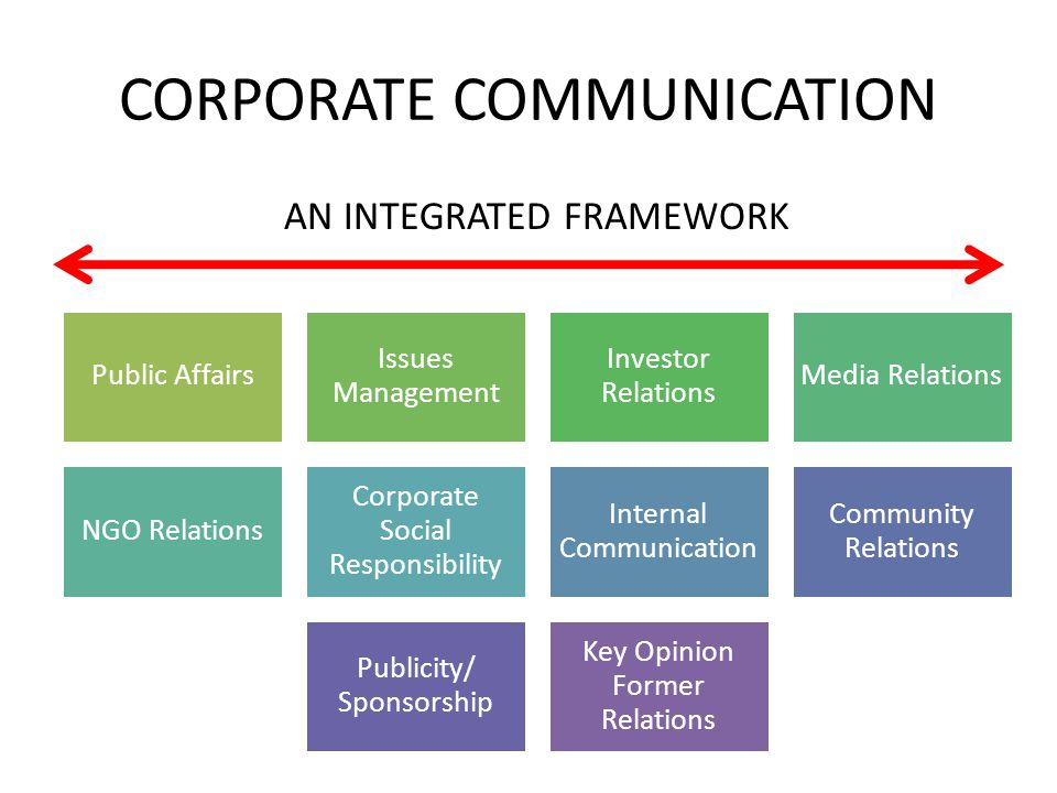 CORPORATE COMMUNICATION Public Affairs Issues Management Investor Relations Media Relations NGO Relations Corporate Social Responsibility Internal Com