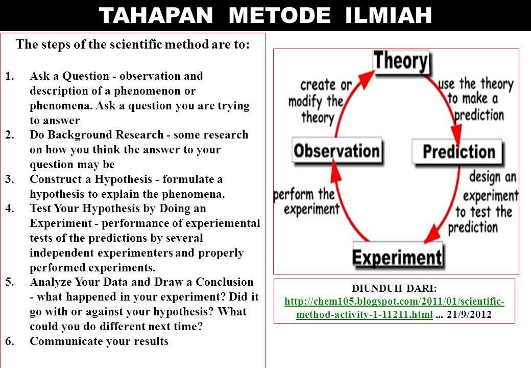 TAHAPAN METODE ILMIAH The steps of the scientific method are to: 1.Ask a Question - observation and description of a phenomenon or phenomena. Ask a qu
