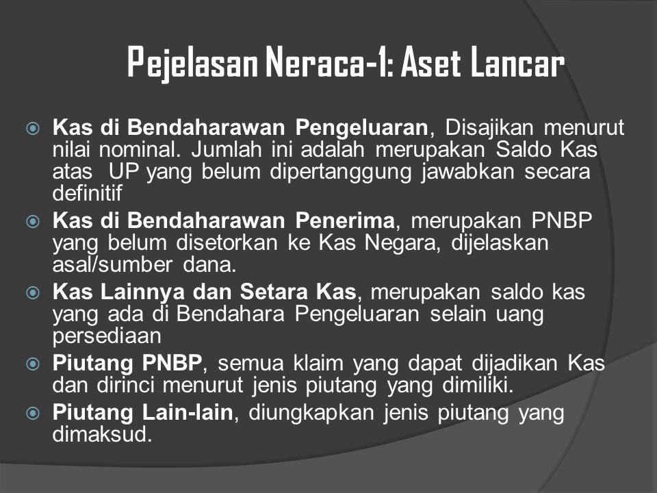 Pejelasan Neraca-1: Aset Lancar  Kas di Bendaharawan Pengeluaran, Disajikan menurut nilai nominal.