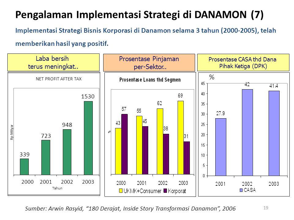 Prosentase Pinjaman per-Sektor.. Prosentase CASA thd Dana Pihak Ketiga (DPK) % CASA = Current Account + Saving Account Laba bersih terus meningkat.. N