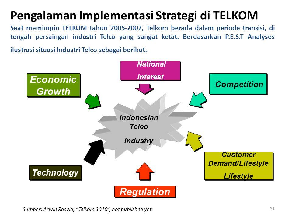 Pengalaman Implementasi Strategi di TELKOM Economic Growth Competition Technology Customer Demand/Lifestyle Lifestyle Customer Demand/Lifestyle Lifest