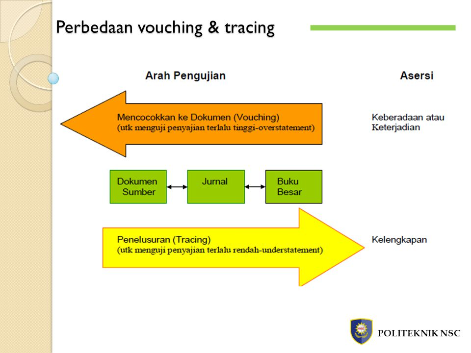 Perbedaan vouching & tracing POLITEKNIK NSC