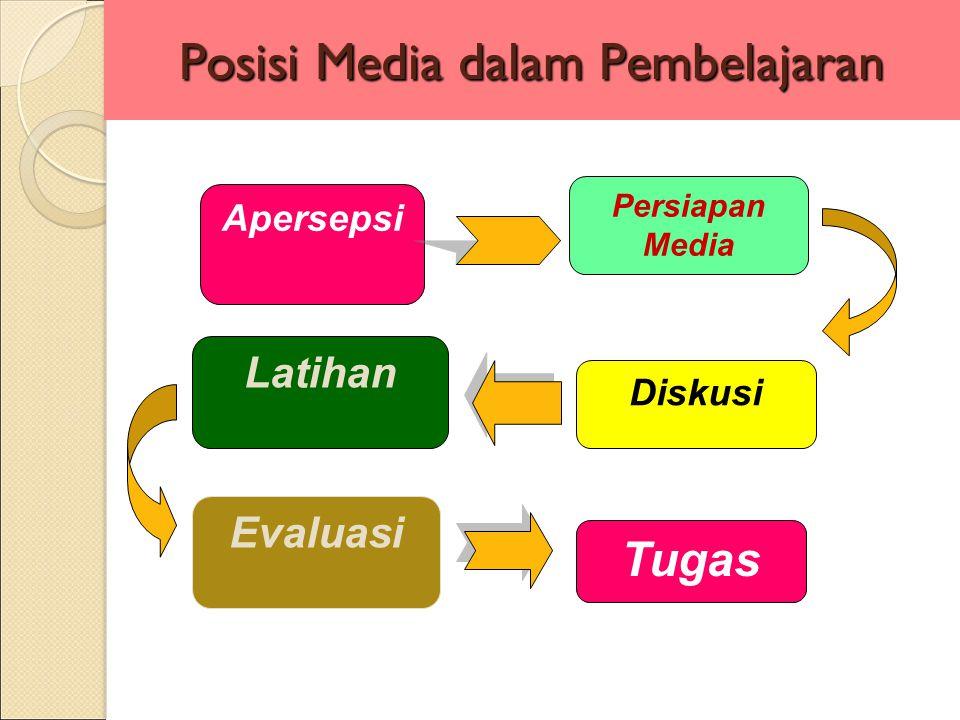 Posisi Media dalam Pembelajaran Apersepsi Persiapan Media Diskusi Latihan Evaluasi Tugas
