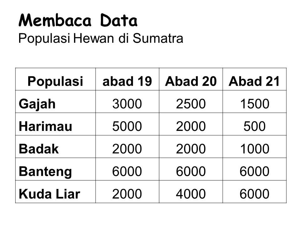 Membaca Data Populasi Hewan di Sumatra Populasiabad 19Abad 20Abad 21 Gajah300025001500 Harimau50002000500 Badak2000 1000 Banteng6000 Kuda Liar20004000