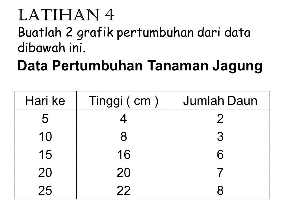 Latihan 4 Buatlah 2 grafik pertumbuhan dari data dibawah ini. Data Pertumbuhan Tanaman Jagung Hari keTinggi ( cm )Jumlah Daun 542 1083 15166 20 7 2522