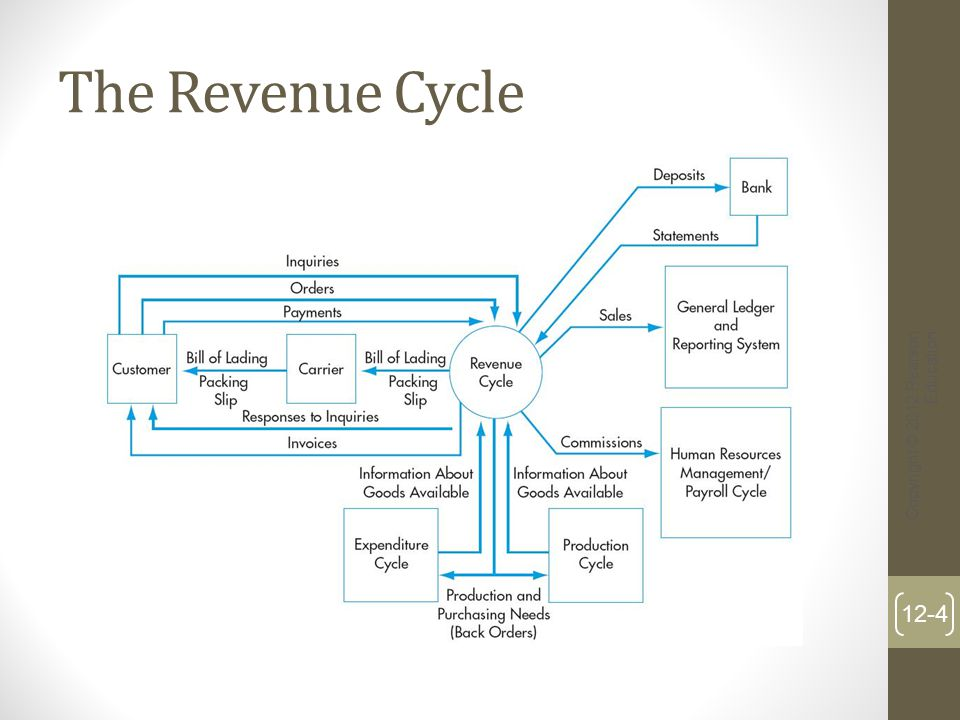 Revenue Cycle Activities 1.Sales order entry 2.Shipping 3.Billing 4.Cash collections Copyright © 2012 Pearson Education 12-5