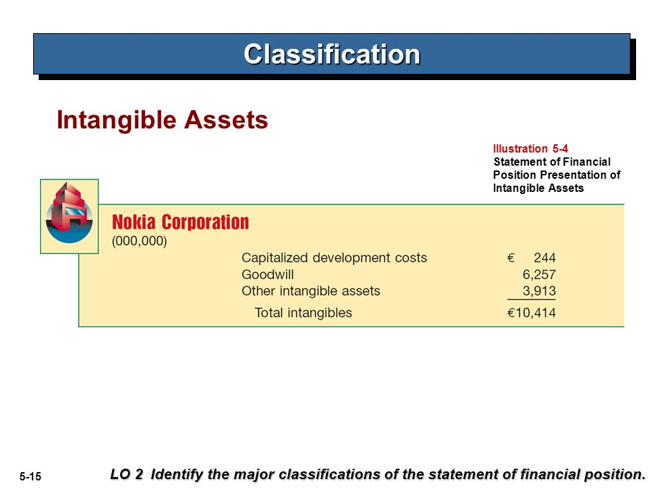 5-15 Intangible Assets LO 2 Identify the major classifications of the statement of financial position. ClassificationClassification Illustration 5-4 S