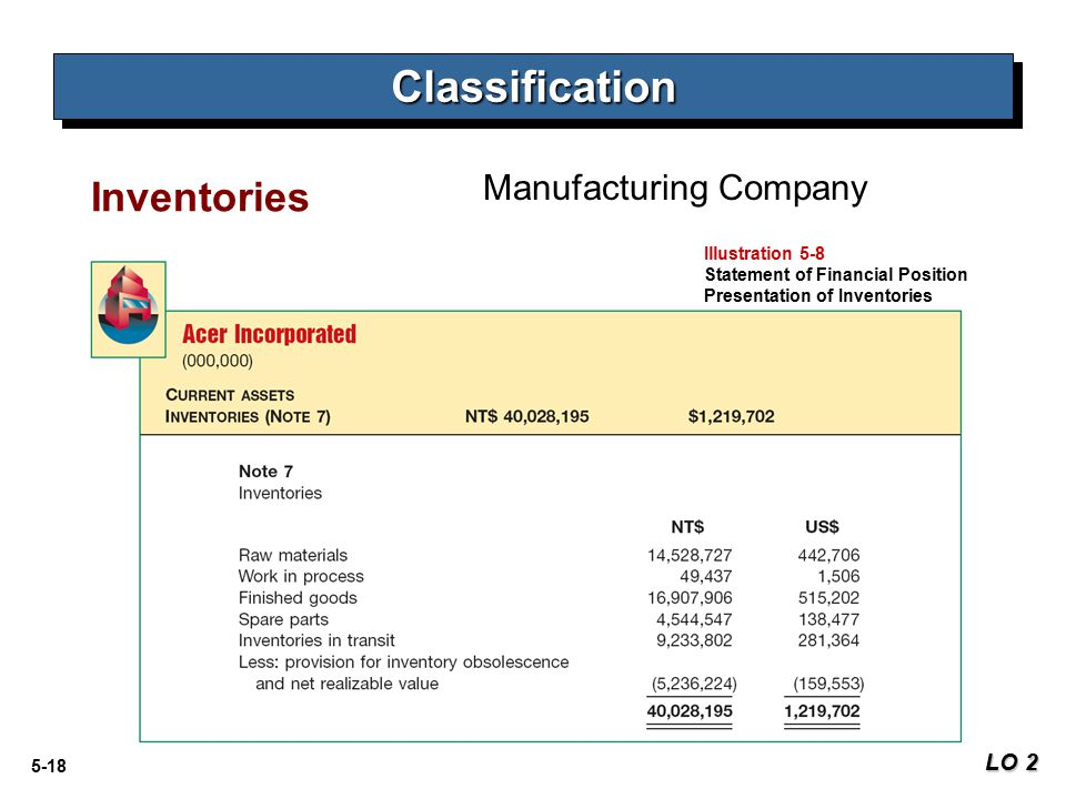 5-18 Inventories LO 2 ClassificationClassification Manufacturing Company Illustration 5-8 Statement of Financial Position Presentation of Inventories