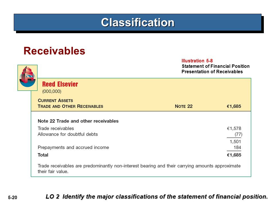 5-20 Receivables LO 2 Identify the major classifications of the statement of financial position.