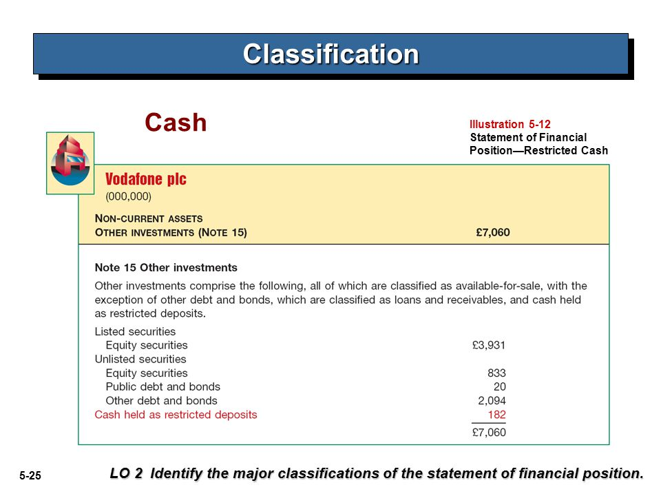 5-25 Cash LO 2 Identify the major classifications of the statement of financial position.