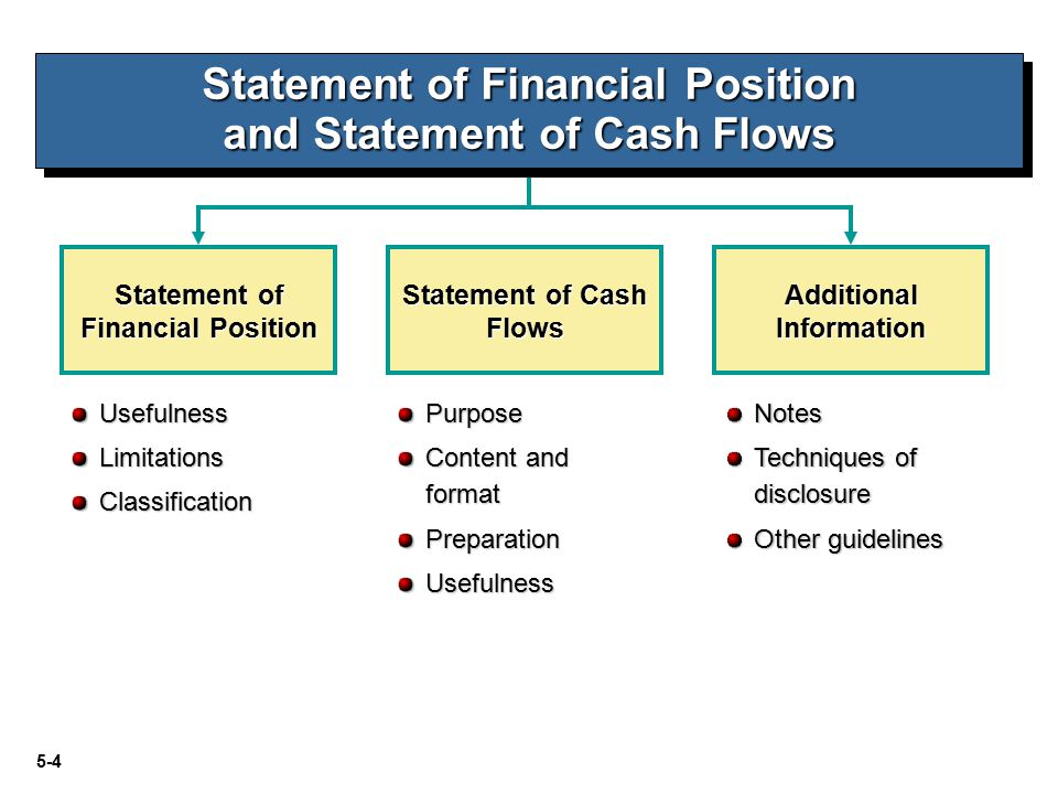 5-5 Statement of Financial Position Statement of Financial Position, also referred to as the balance sheet: 1.Reports assets, liabilities, and equity at a specific date.