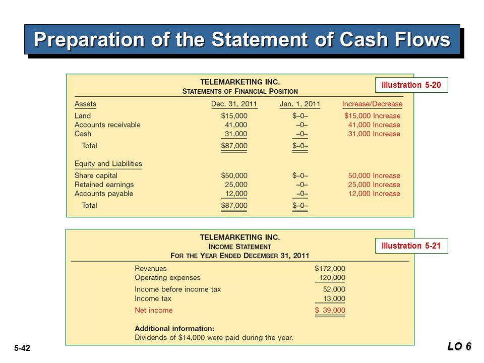 5-42 Preparation of the Statement of Cash Flows LO 6 Illustration 5-21 Illustration 5-20