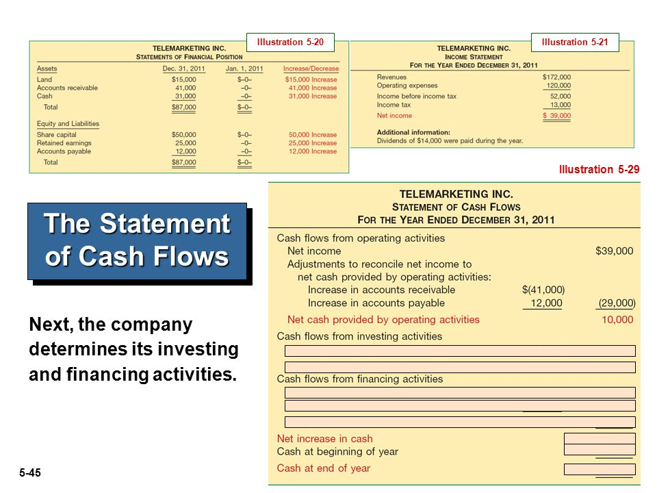 5-45 The Statement of Cash Flows Illustration 5-29 Next, the company determines its investing and financing activities.
