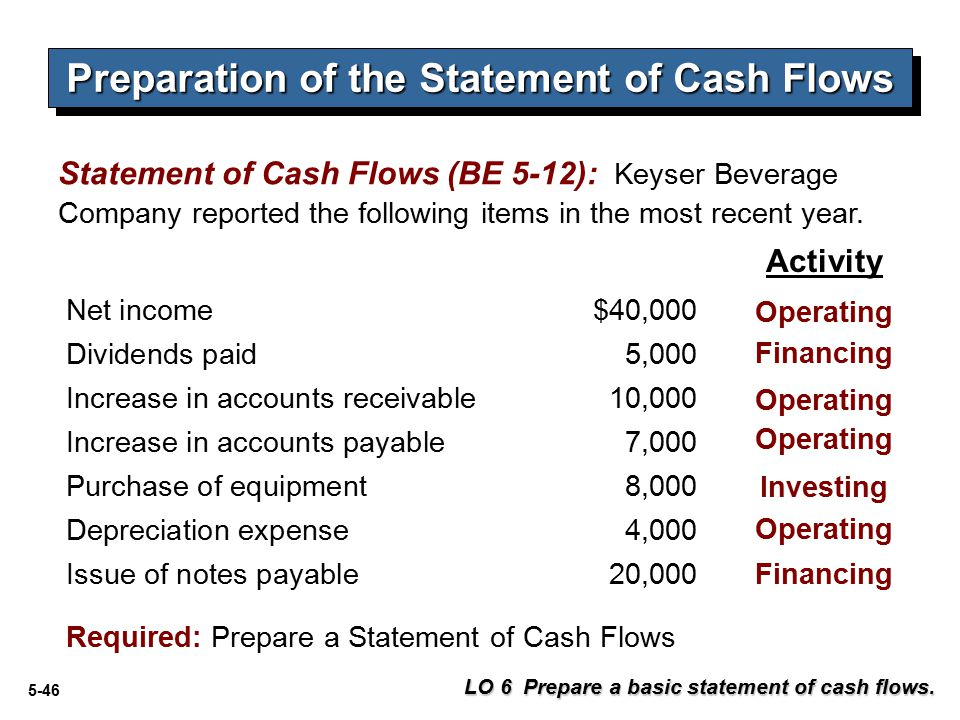 5-46 Preparation of the Statement of Cash Flows Statement of Cash Flows (BE 5-12): Keyser Beverage Company reported the following items in the most recent year.