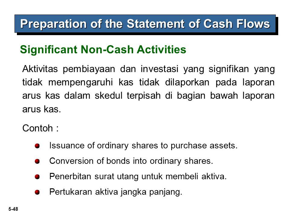 5-48 Issuance of ordinary shares to purchase assets. Conversion of bonds into ordinary shares. Penerbitan surat utang untuk membeli aktiva. Pertukaran