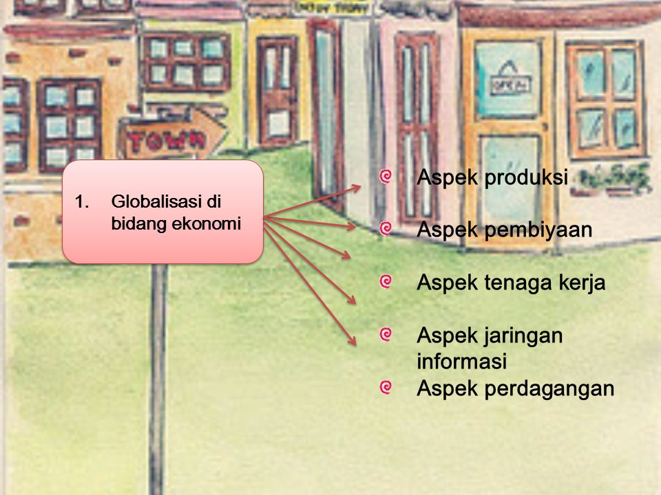 1.Globalisasi di bidang ekonomi Aspek produksi Aspek pembiyaan Aspek tenaga kerja Aspek jaringan informasi Aspek perdagangan