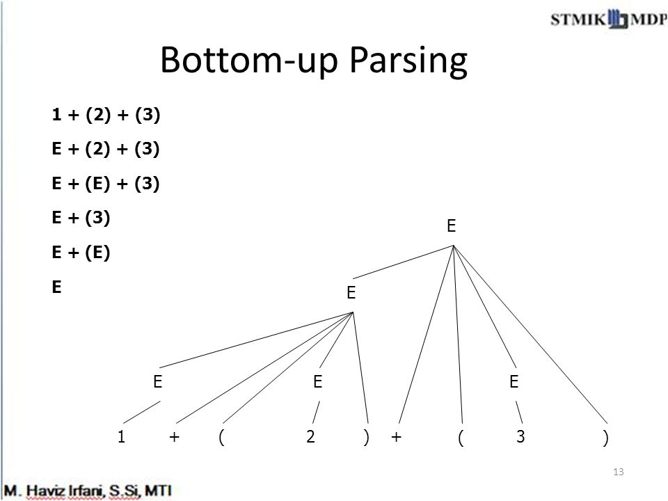 Bottom-up Parsing 13 1 + (2) + (3) E + (E) + (3) + E 12+3 E E + (3) E () () E + (E) E E E E + (2) + (3)