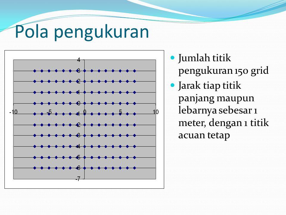 Pola pengukuran Jumlah titik pengukuran 150 grid Jarak tiap titik panjang maupun lebarnya sebesar 1 meter, dengan 1 titik acuan tetap