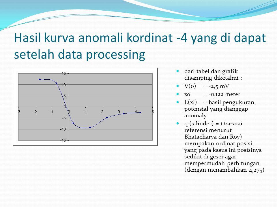 Hasil kurva anomali kordinat -4 yang di dapat setelah data processing dari tabel dan grafik disamping diketahui : V(0)= -2,5 mV xo= -0,122 meter L(xi)= hasil pengukuran potensial yang dianggap anomaly q (silinder) = 1 (sesuai referensi menurut Bhatacharya dan Roy) merupakan ordinat posisi yang pada kasus ini posisinya sedikit di geser agar mempermudah perhitungan (dengan menambahkan 4,275)