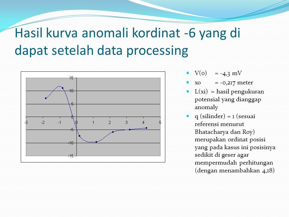 Hasil kurva anomali kordinat -6 yang di dapat setelah data processing V(0)= -4,3 mV xo= -0,217 meter L(xi) = hasil pengukuran potensial yang dianggap anomaly q (silinder) = 1 (sesuai referensi menurut Bhatacharya dan Roy) merupakan ordinat posisi yang pada kasus ini posisinya sedikit di geser agar mempermudah perhitungan (dengan menambahkan 4,18)