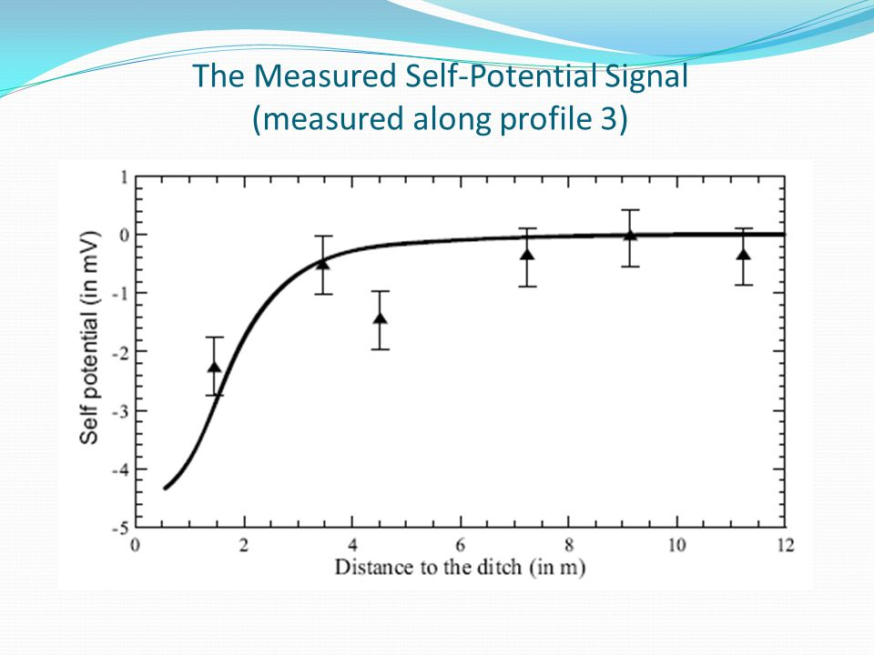 The Measured Self-Potential Signal (measured along profile 3)