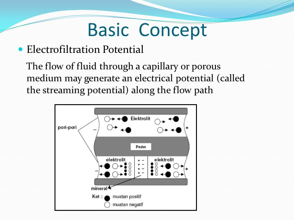Basic Concept Electrofiltration Potential The flow of fluid through a capillary or porous medium may generate an electrical potential (called the stre