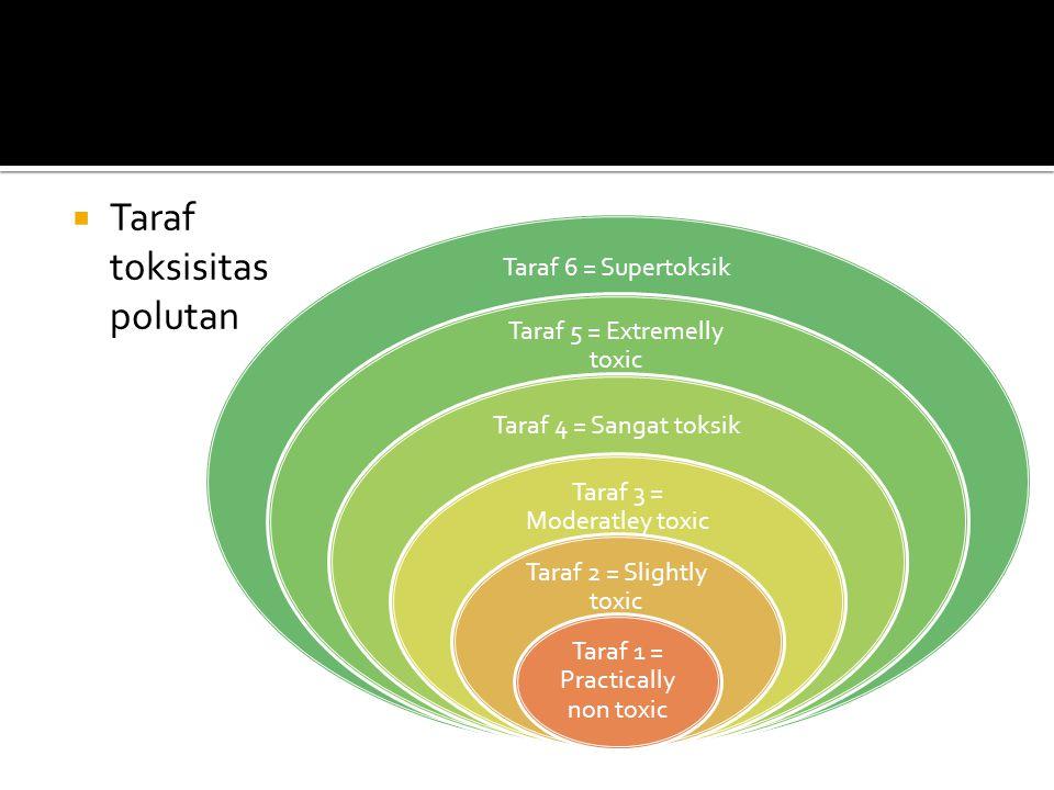 Taraf toksisitas polutan Taraf 6 = Supertoksik Taraf 5 = Extremelly toxic Taraf 4 = Sangat toksik Taraf 3 = Moderatley toxic Taraf 2 = Slightly toxi