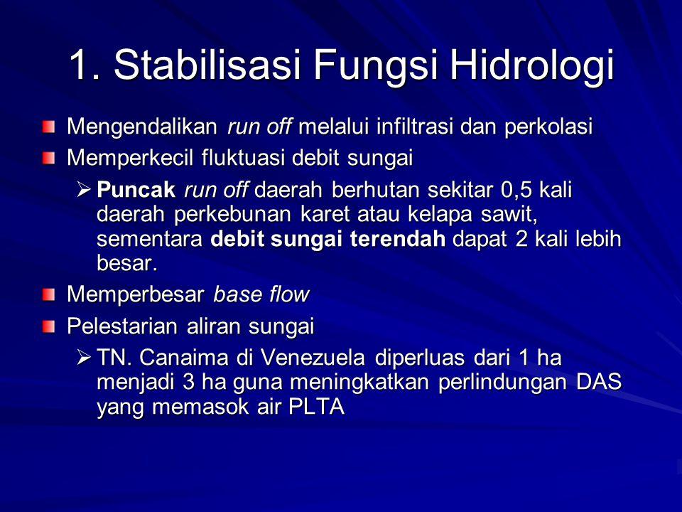 1. Stabilisasi Fungsi Hidrologi Mengendalikan run off melalui infiltrasi dan perkolasi Memperkecil fluktuasi debit sungai  Puncak run off daerah berh