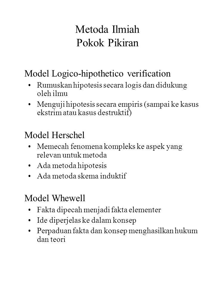 Metoda Ilmiah Pokok Pikiran Model Logico-hipothetico verification Rumuskan hipotesis secara logis dan didukung oleh ilmu Menguji hipotesis secara empi