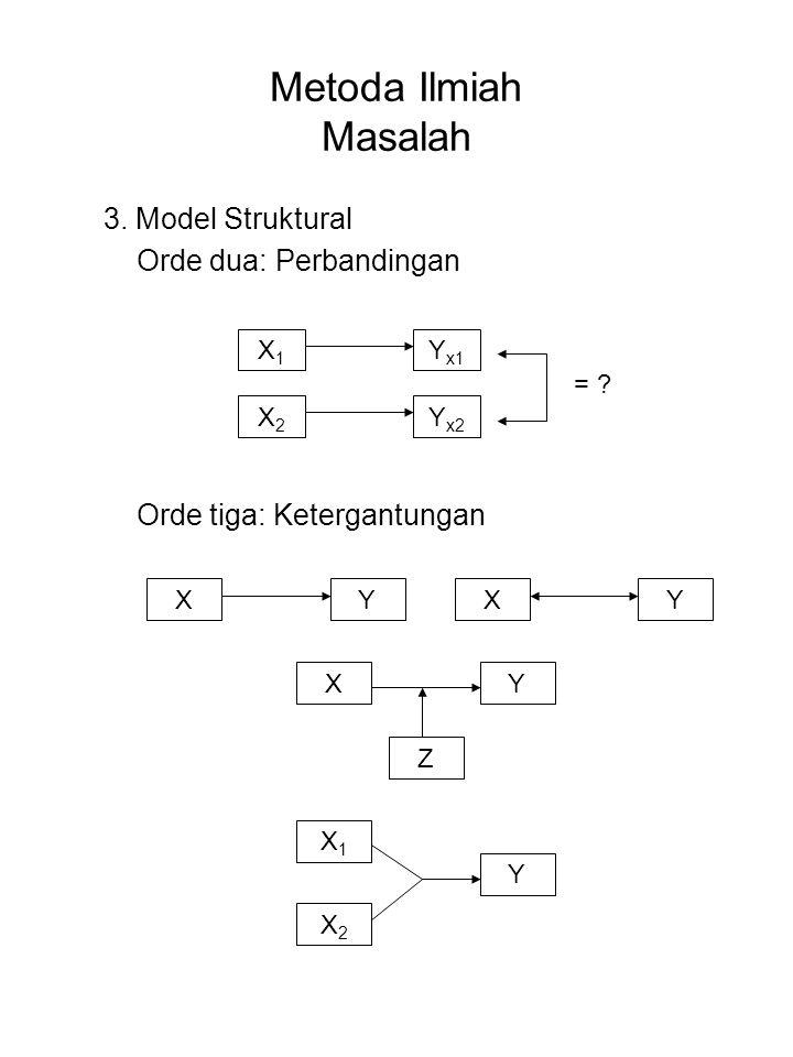 Metoda Ilmiah Masalah 3. Model Struktural Orde dua: Perbandingan Orde tiga: Ketergantungan X1X1 X2X2 Y x2 Y x1 = ? XYXY XY X2X2 X1X1 Y Z