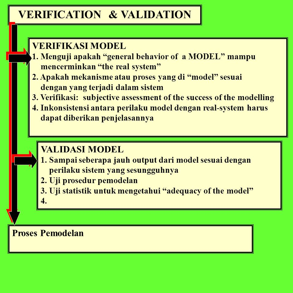 "VERIFICATION & VALIDATION VERIFIKASI MODEL 1. Menguji apakah ""general behavior of a MODEL"" mampu mencerminkan ""the real system"" 2. Apakah mekanisme at"