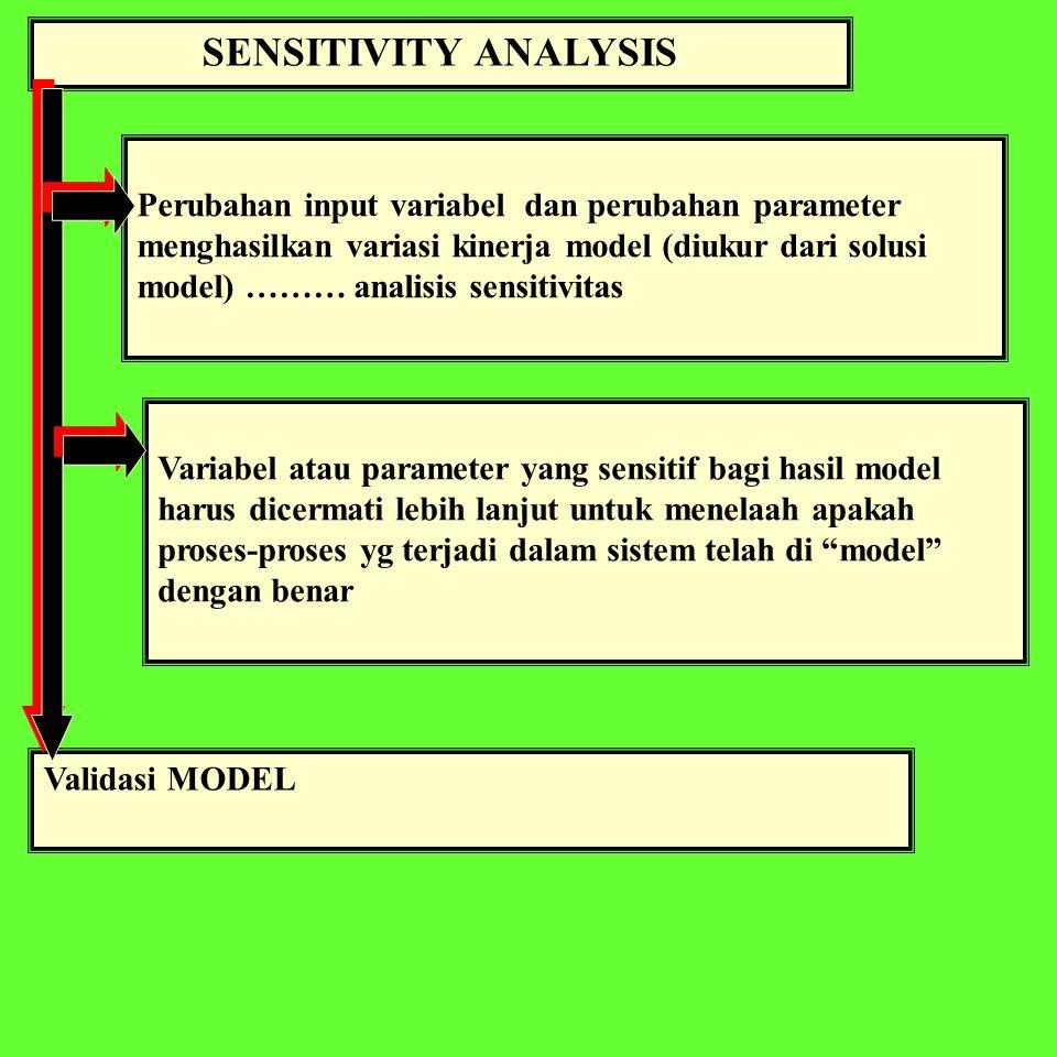 SENSITIVITY ANALYSIS Perubahan input variabel dan perubahan parameter menghasilkan variasi kinerja model (diukur dari solusi model) ……… analisis sensitivitas Validasi MODEL Variabel atau parameter yang sensitif bagi hasil model harus dicermati lebih lanjut untuk menelaah apakah proses-proses yg terjadi dalam sistem telah di model dengan benar