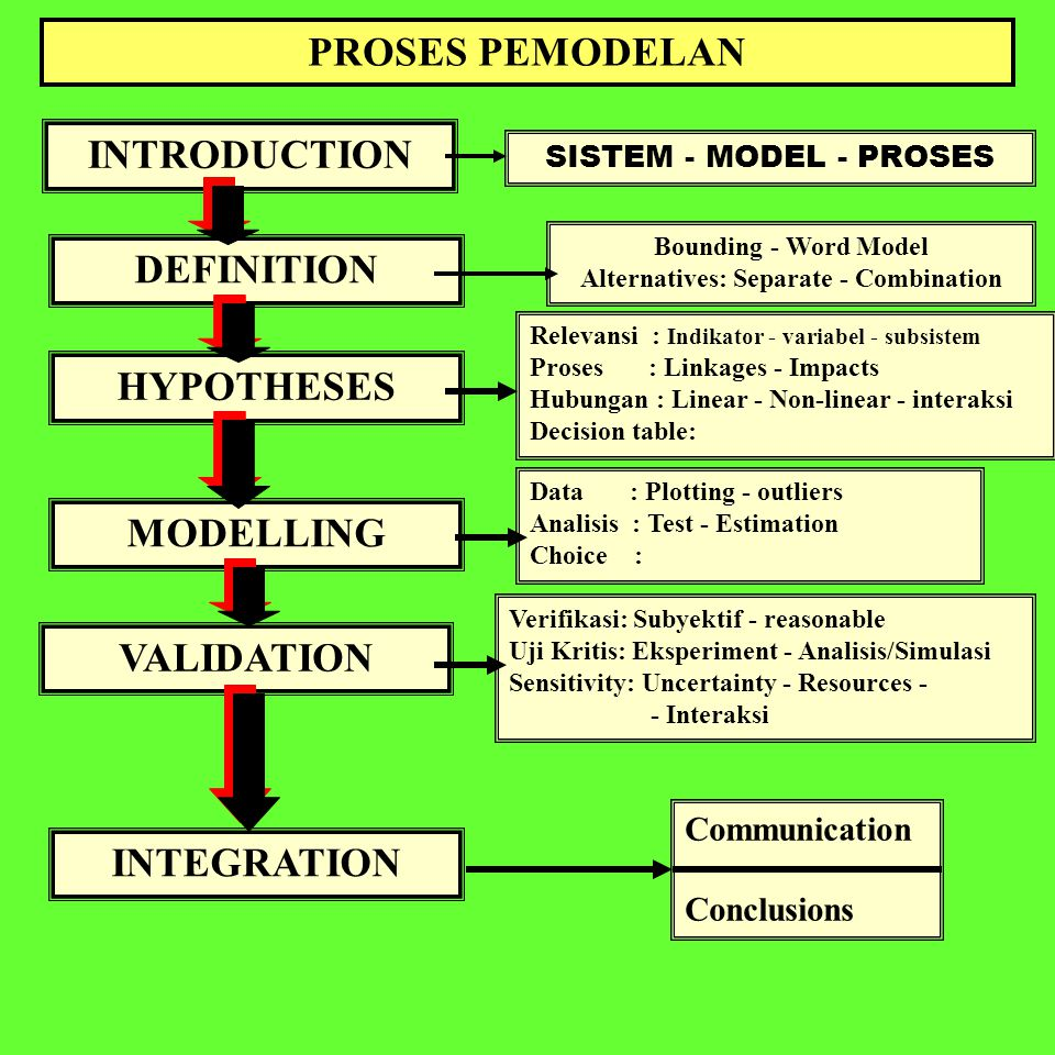 PROSES PEMODELAN INTRODUCTION DEFINITION HYPOTHESES MODELLING VALIDATION INTEGRATION SISTEM - MODEL - PROSES Bounding - Word Model Alternatives: Separ