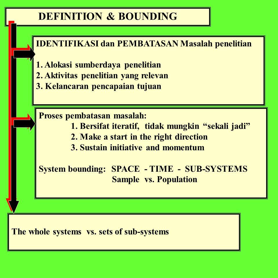 DEFINITION & BOUNDING IDENTIFIKASI dan PEMBATASAN Masalah penelitian 1.