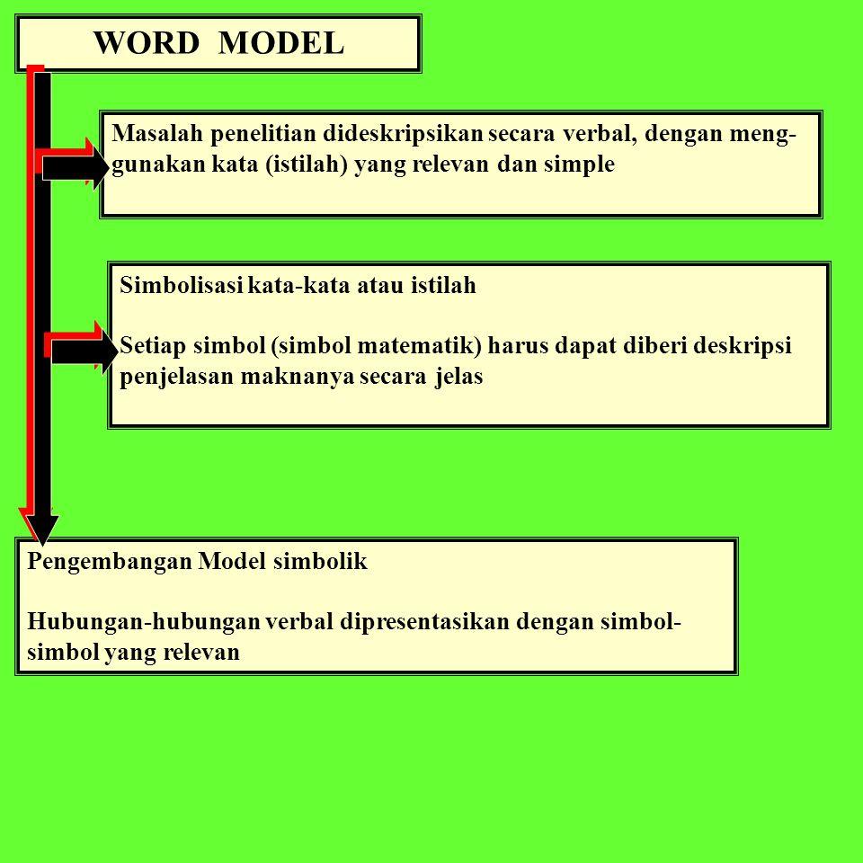 WORD MODEL Masalah penelitian dideskripsikan secara verbal, dengan meng- gunakan kata (istilah) yang relevan dan simple Pengembangan Model simbolik Hubungan-hubungan verbal dipresentasikan dengan simbol- simbol yang relevan Simbolisasi kata-kata atau istilah Setiap simbol (simbol matematik) harus dapat diberi deskripsi penjelasan maknanya secara jelas