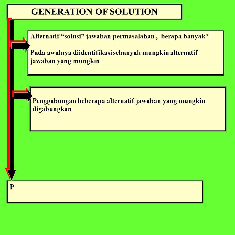 GENERATION OF SOLUTION Alternatif solusi jawaban permasalahan, berapa banyak.
