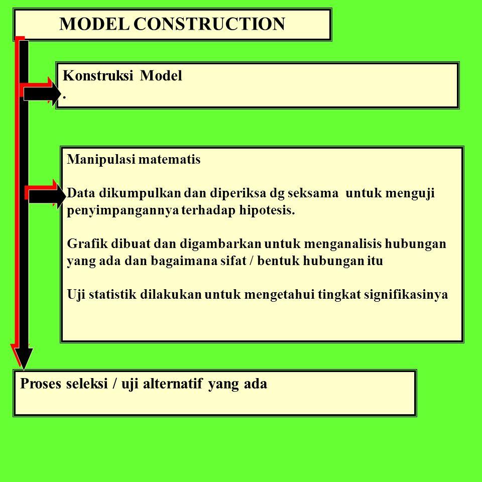 VERIFICATION & VALIDATION VERIFIKASI MODEL 1.