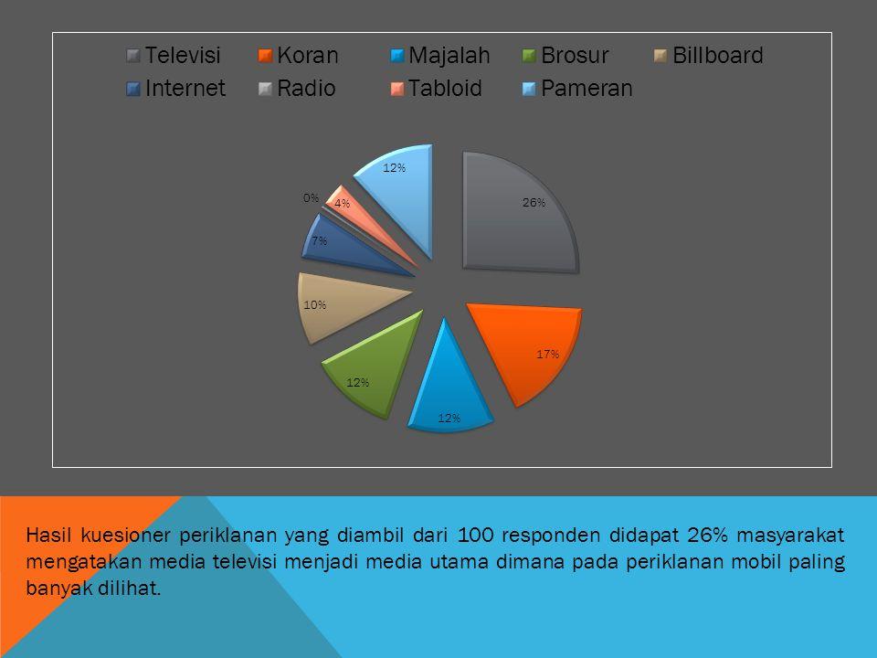 Hasil kuesioner periklanan yang diambil dari 100 responden didapat 26% masyarakat mengatakan media televisi menjadi media utama dimana pada periklanan