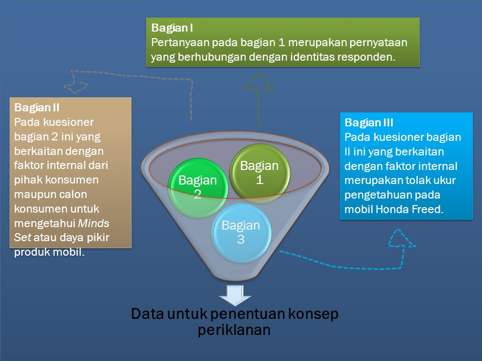 Data untuk penentuan konsep periklanan Bagian 3 Bagian 2 Bagian 1 Bagian I Pertanyaan pada bagian 1 merupakan pernyataan yang berhubungan dengan ident