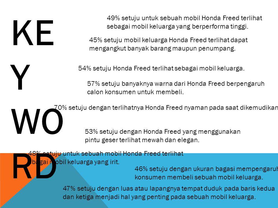 KE Y WO RD 54% setuju Honda Freed terlihat sebagai mobil keluarga. 57% setuju banyaknya warna dari Honda Freed berpengaruh calon konsumen untuk membel