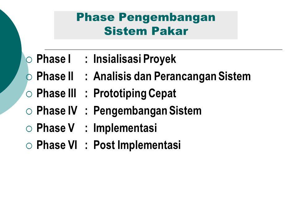 Phase Pengembangan Sistem Pakar  Phase I : Insialisasi Proyek  Phase II: Analisis dan Perancangan Sistem  Phase III: Prototiping Cepat  Phase IV: