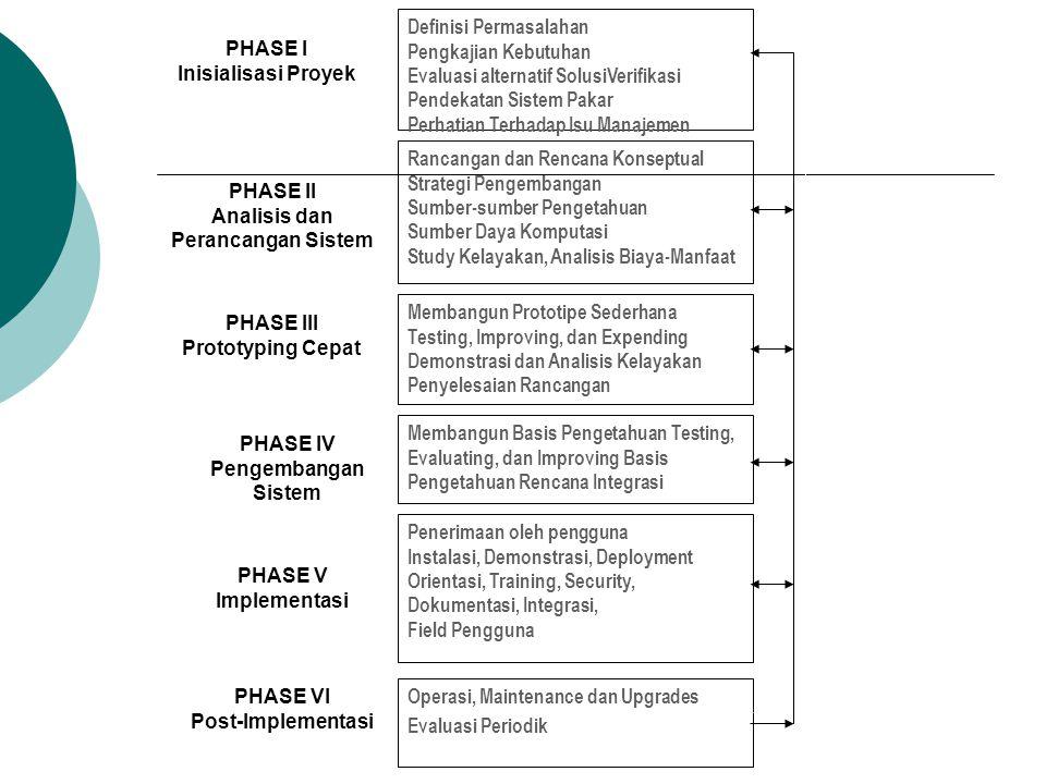 Definisi Permasalahan Pengkajian Kebutuhan Evaluasi alternatif SolusiVerifikasi Pendekatan Sistem Pakar Perhatian Terhadap Isu Manajemen Rancangan dan